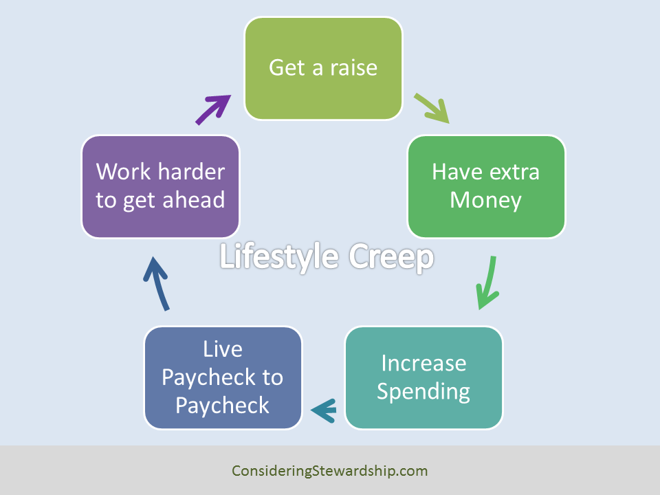 This is the cycle of lifestyle creep