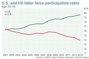 LaborParticipationRates